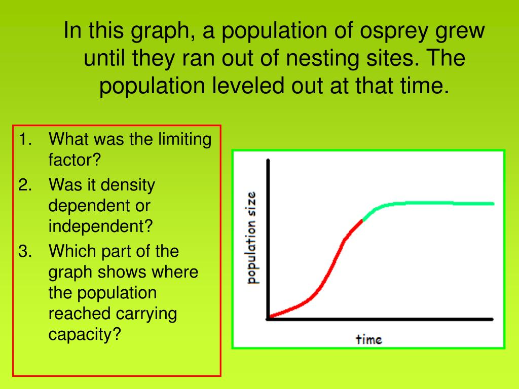 In this graph, a population of osprey grew until they ran out of nesting sites. The population leveled out at that time.