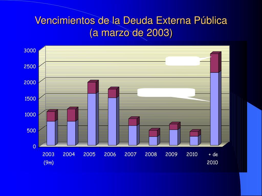 Vencimientos de la Deuda Externa Pública