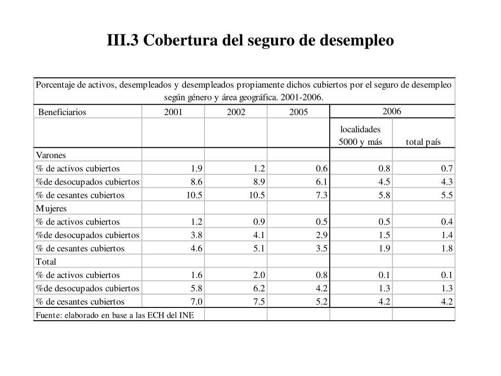 III.3 Cobertura del seguro de desempleo