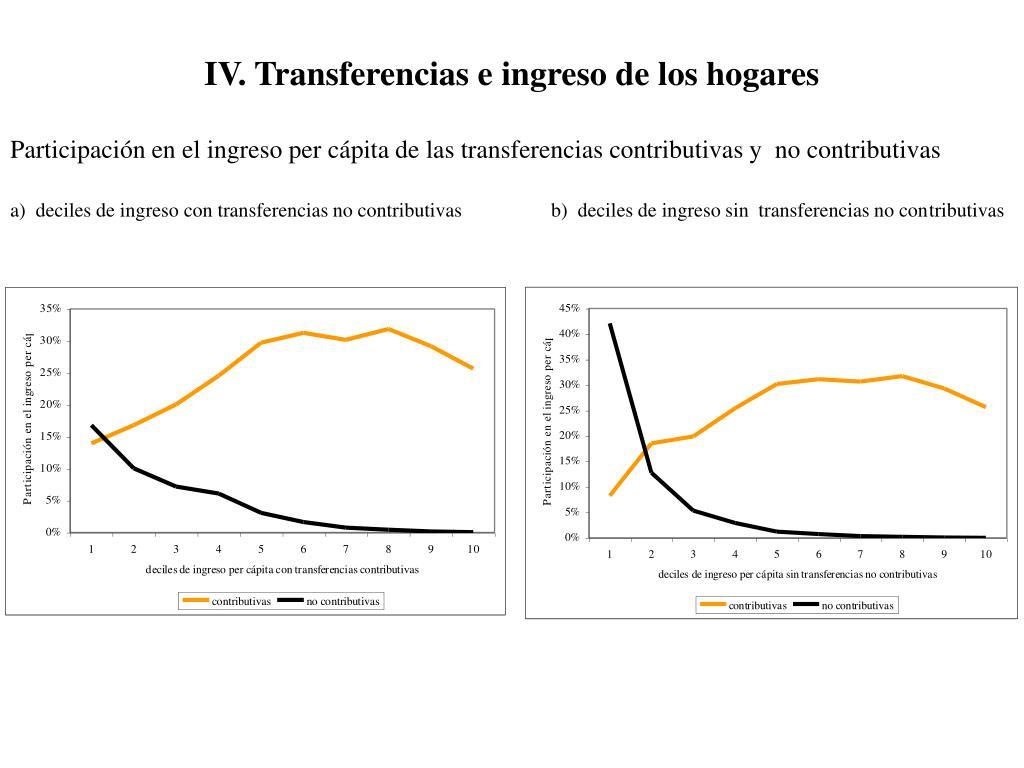 IV. Transferencias e ingreso de los hogares