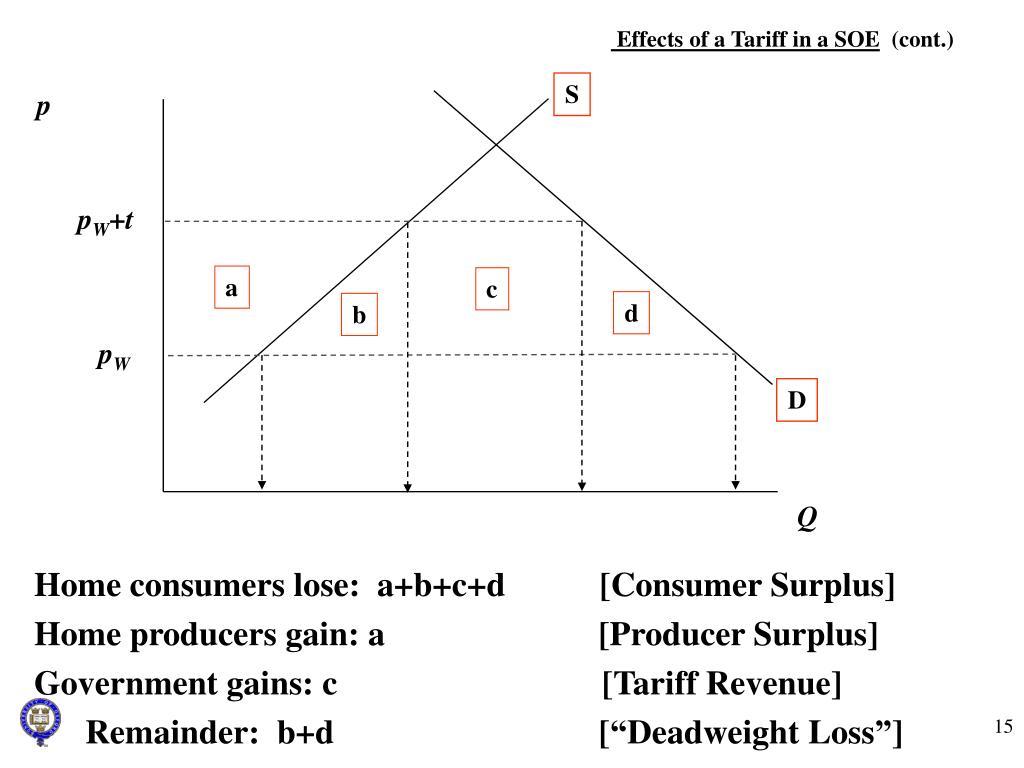 Effects of a Tariff in a SOE