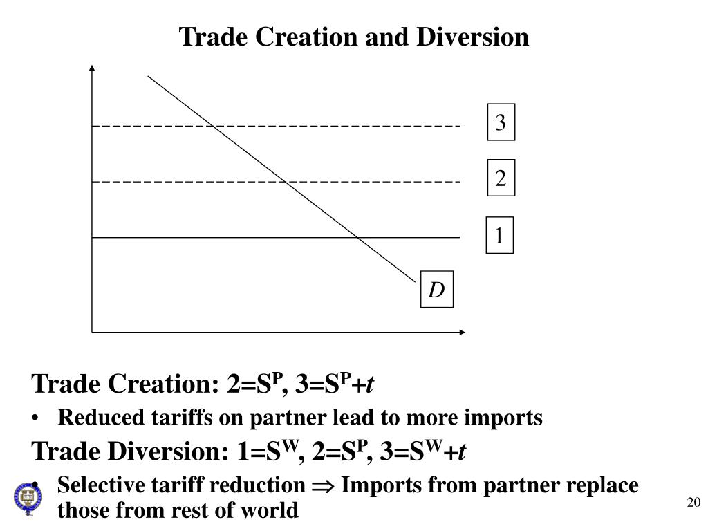 Trade Creation and Diversion