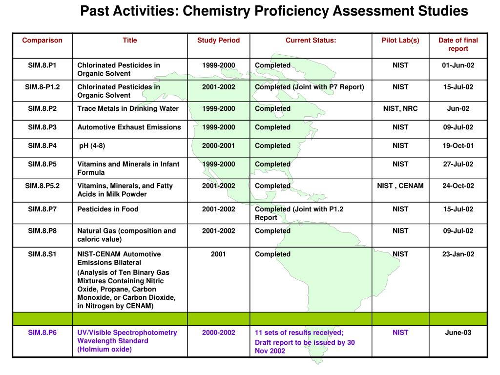 Past Activities: Chemistry Proficiency Assessment Studies