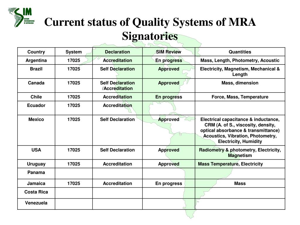 Current status of Quality Systems of MRA Signatories