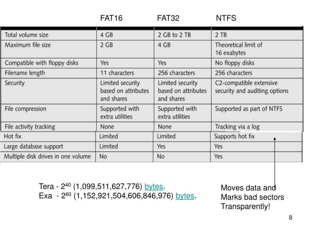 FAT16                FAT32                 NTFS