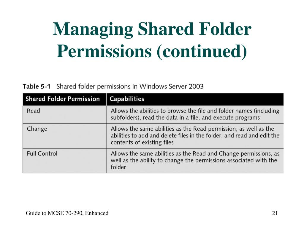 Managing Shared Folder Permissions (continued)