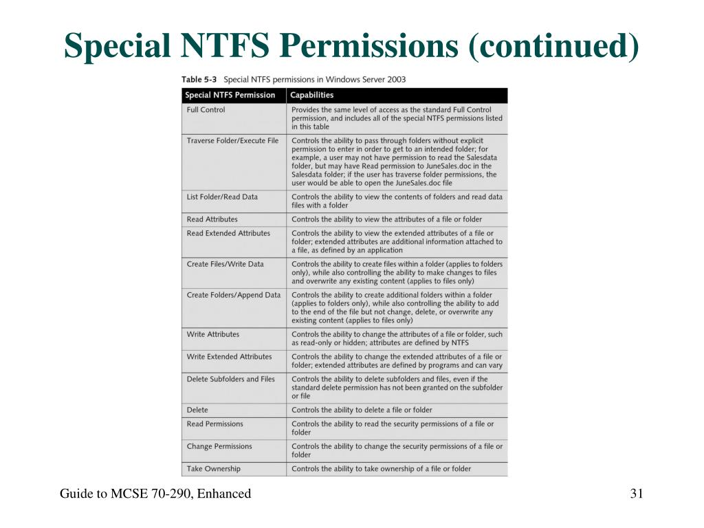 Special NTFS Permissions (continued)