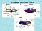 costos de producci n por especie2