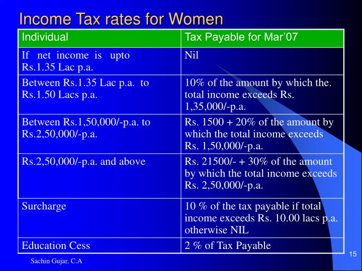Income Tax rates for Women