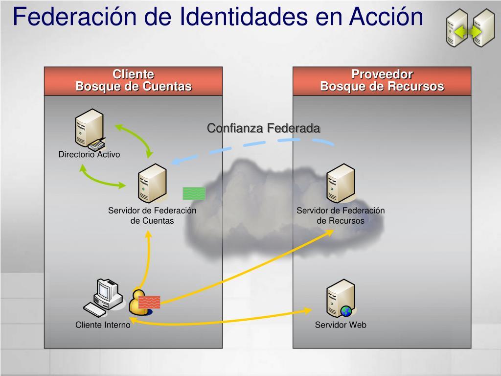 Federación de Identidades en Acción