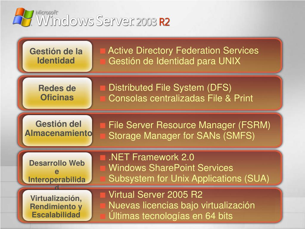 Active Directory Federation Services