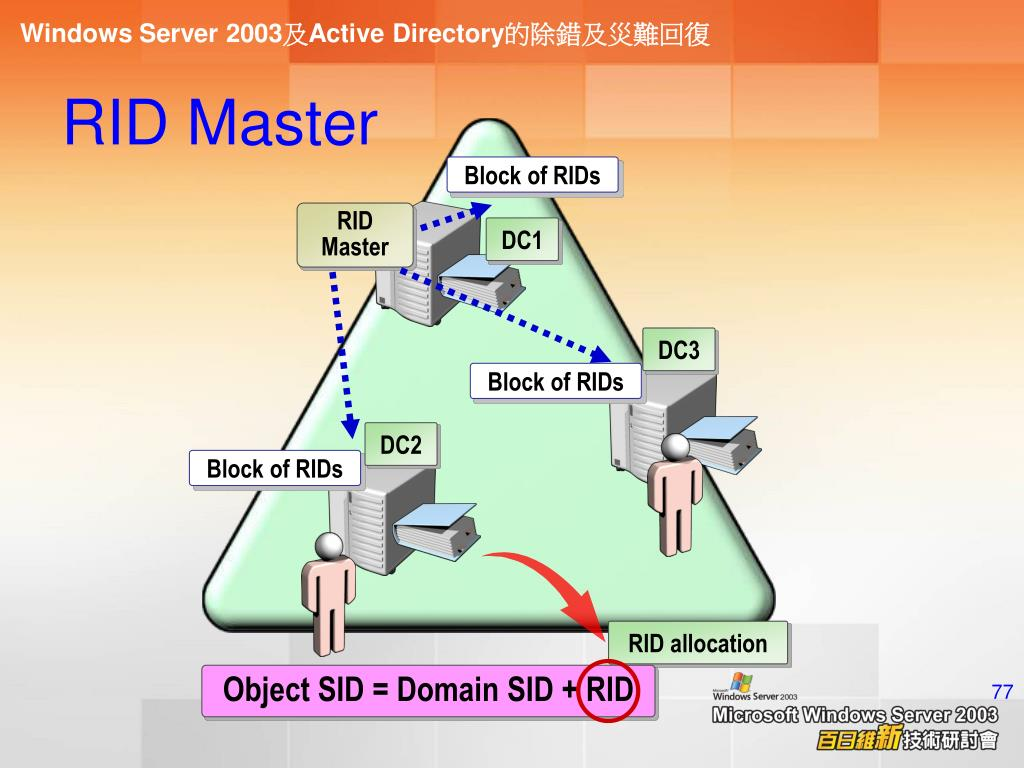 Object SID = Domain SID + RID