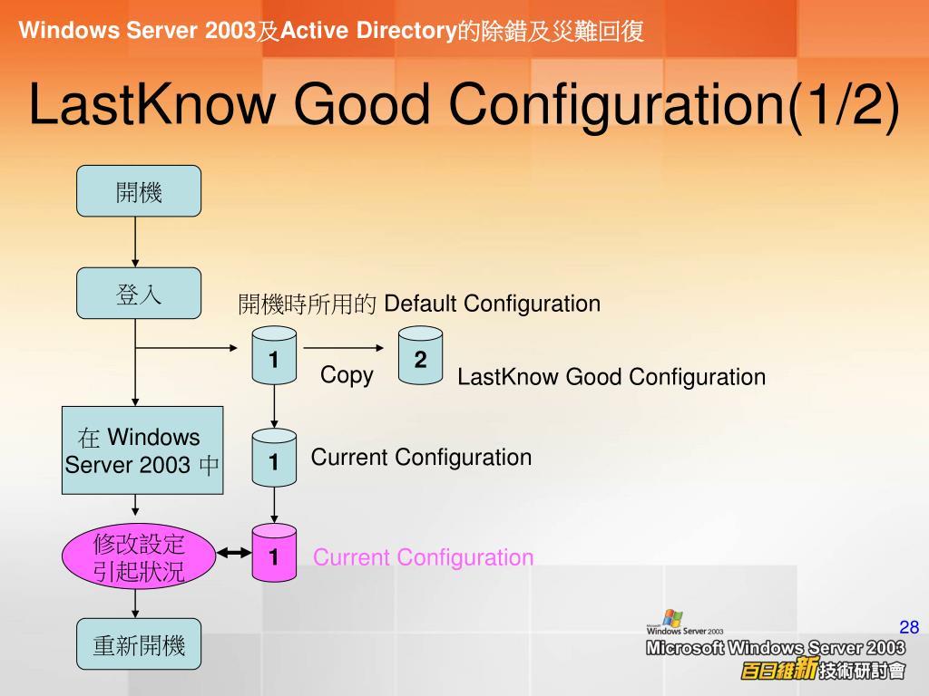 LastKnow Good Configuration(1/2)
