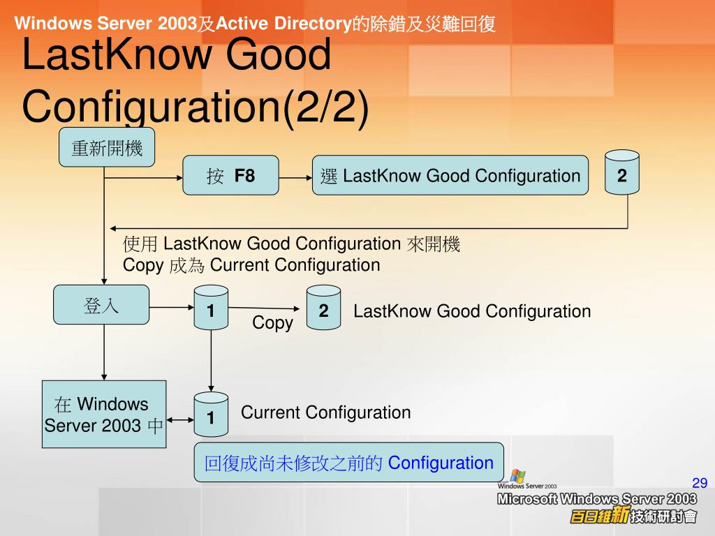 LastKnow Good Configuration(2/2)