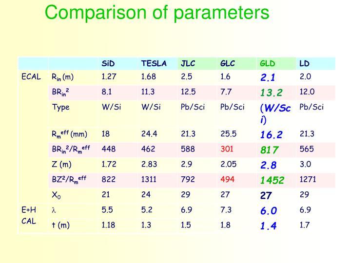 Comparison of parameters