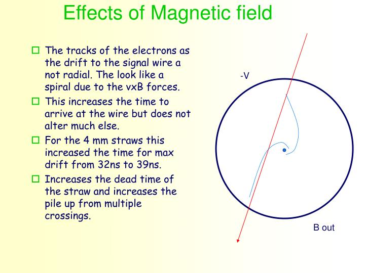 Effects of Magnetic field