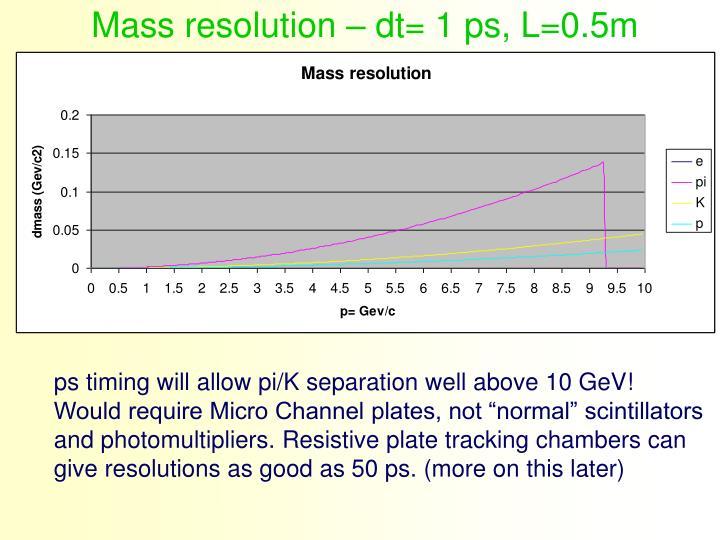 Mass resolution – dt= 1 ps, L=0.5m