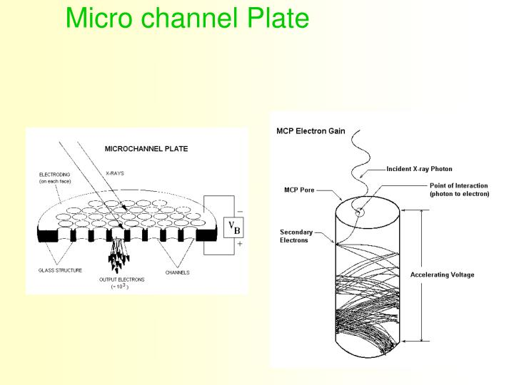 Micro channel Plate