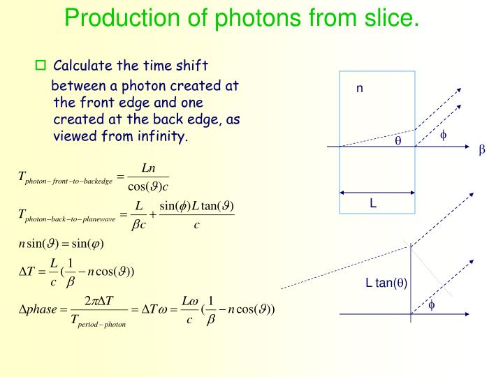 Production of photons from slice.