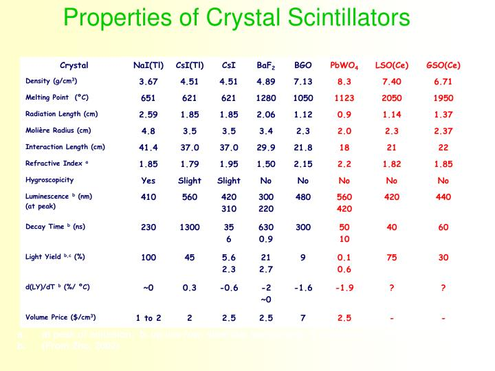 Properties of Crystal Scintillators