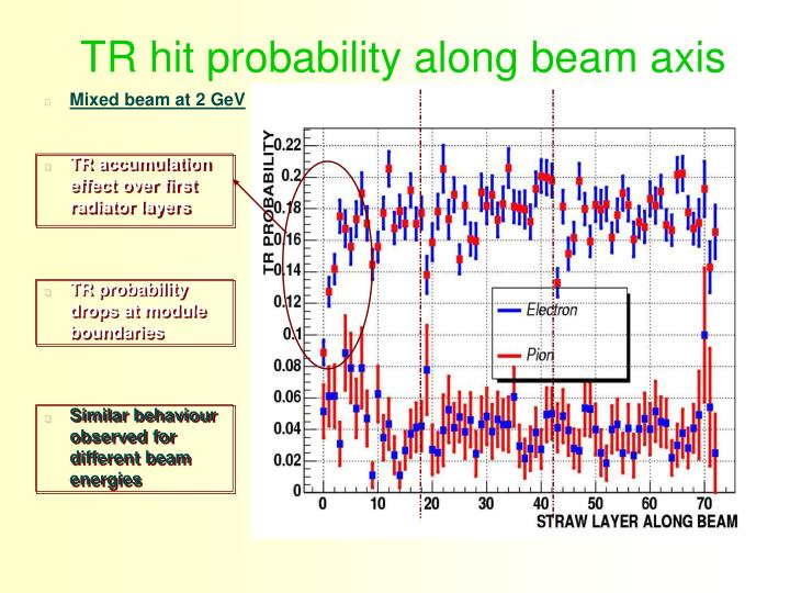 TR hit probability along beam axis