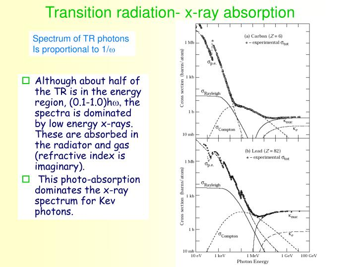 Transition radiation- x-ray absorption