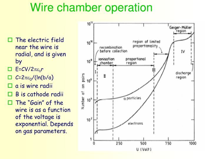 Wire chamber operation