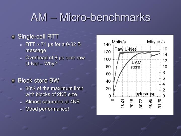 AM – Micro-benchmarks