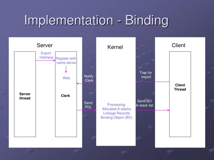 Implementation - Binding