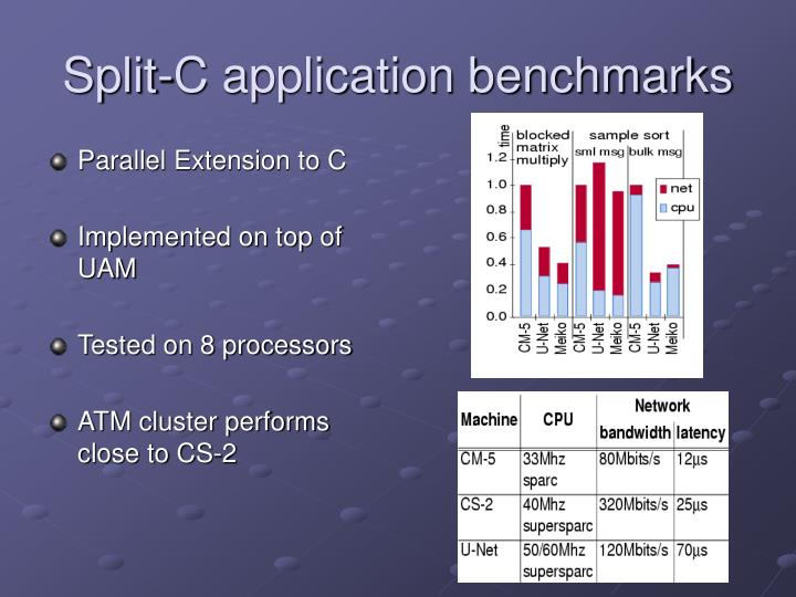 Split-C application benchmarks