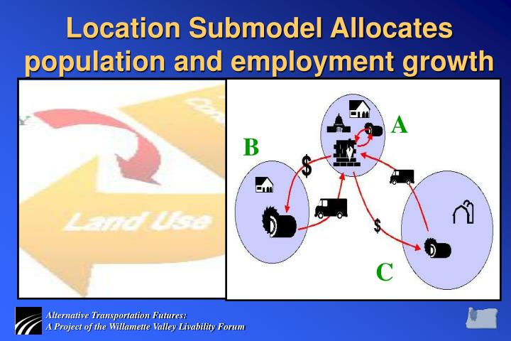 Location Submodel Allocates population and employment growth