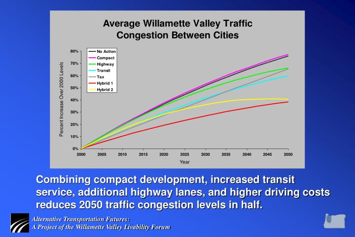 Combining compact development, increased transit service, additional highway lanes, and higher driving costs reduces 2050 traffic congestion levels in half.