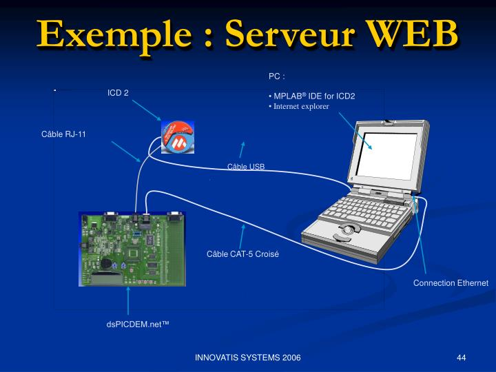Exemple : Serveur WEB