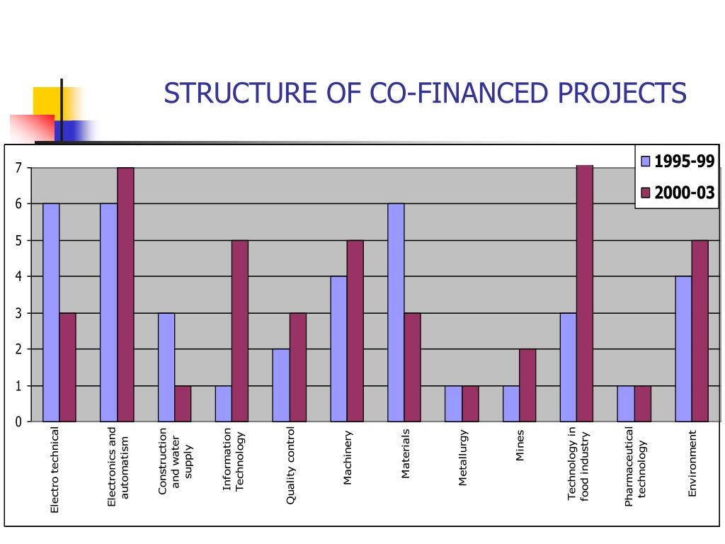 STRUCTURE OF CO-FINANCED PROJECTS