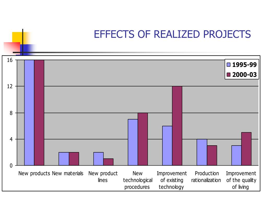 EFFECTS OF REALIZED PROJECTS