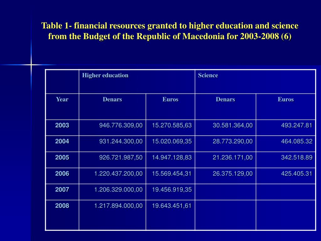 Table 1- financial resources granted to higher education and science from the Budget of the Republic of Macedonia for 2003-2008 (6)