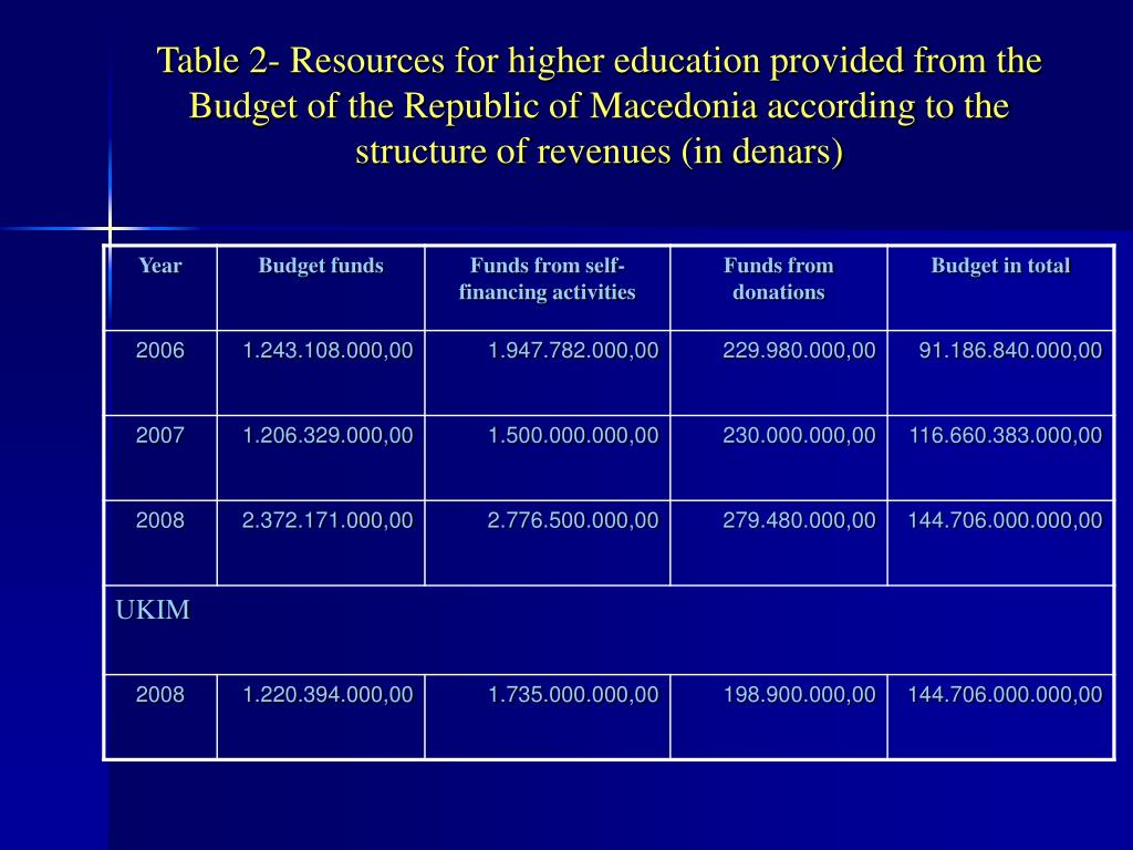 Table 2- Resources for higher education provided from the Budget of the Republic of Macedonia according to the structure of revenues (in denars)