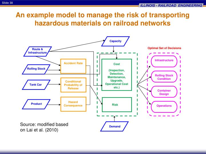 An example model to manage the risk of transporting hazardous materials on railroad networks