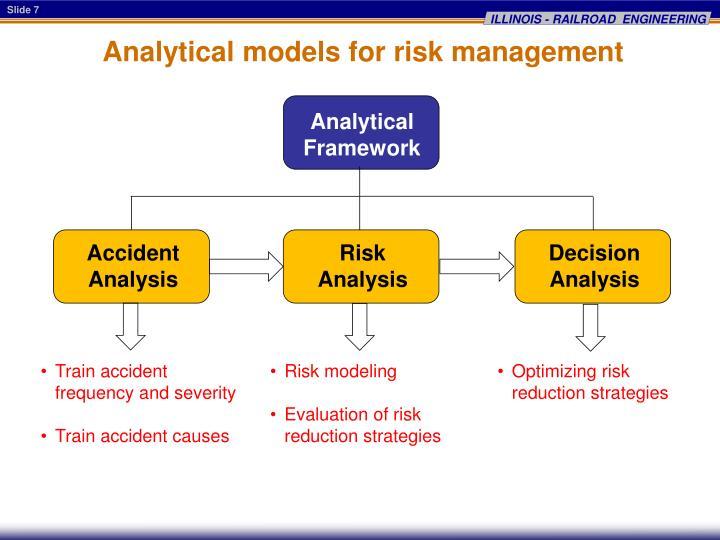 Analytical models for risk management