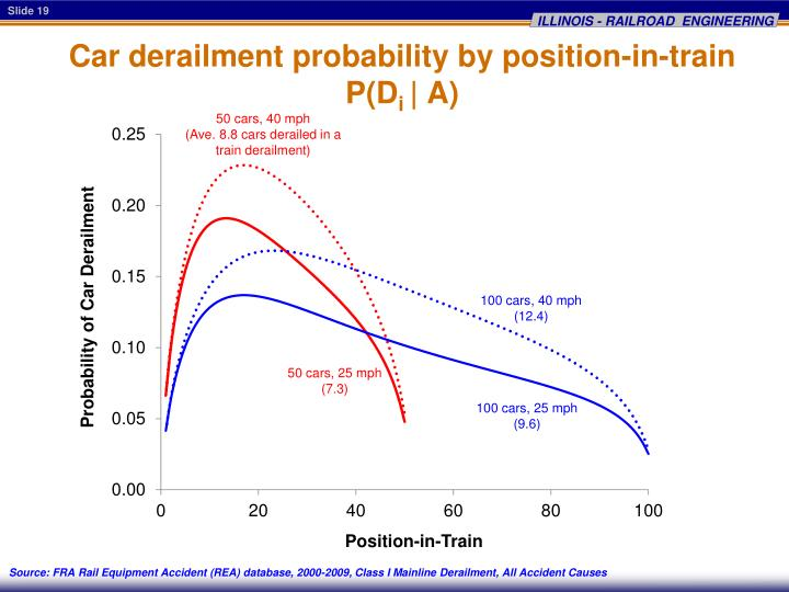 Car derailment probability by position-in-train