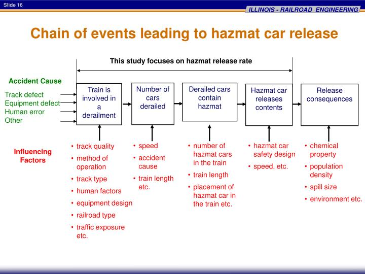 Chain of events leading to hazmat car release