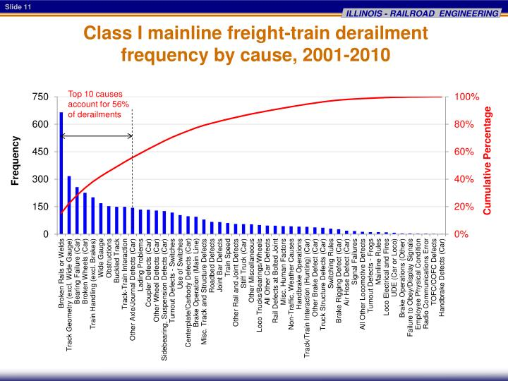 Class I mainline freight-train derailment frequency by cause, 2001-2010