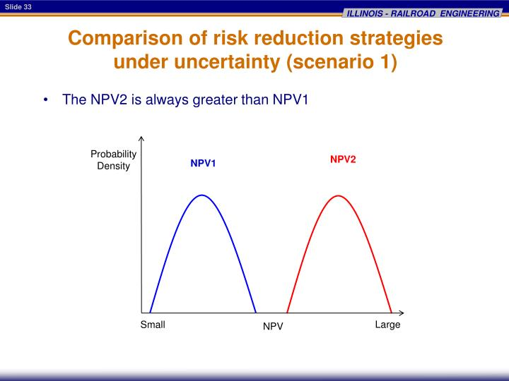 Comparison of risk reduction strategies