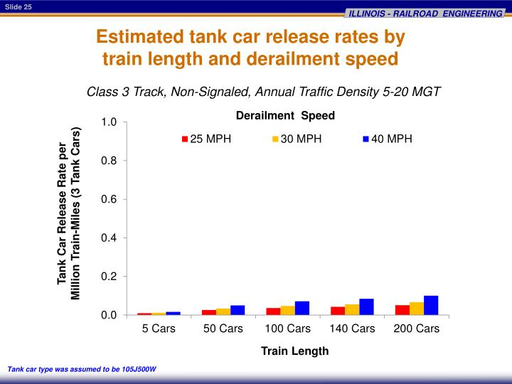 Estimated tank car release rates by
