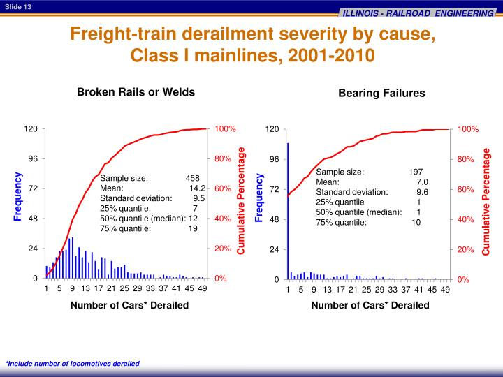 Freight-train derailment severity by cause,