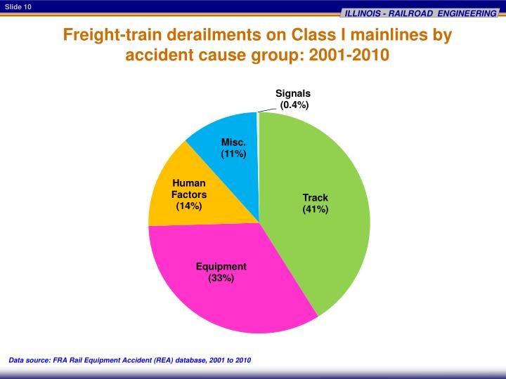 Freight-train derailments on Class I mainlines by accident cause group: 2001-2010