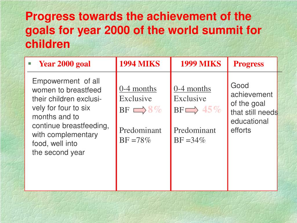 Progress towards the achievement of the goals for year 2000 of the world summit for children
