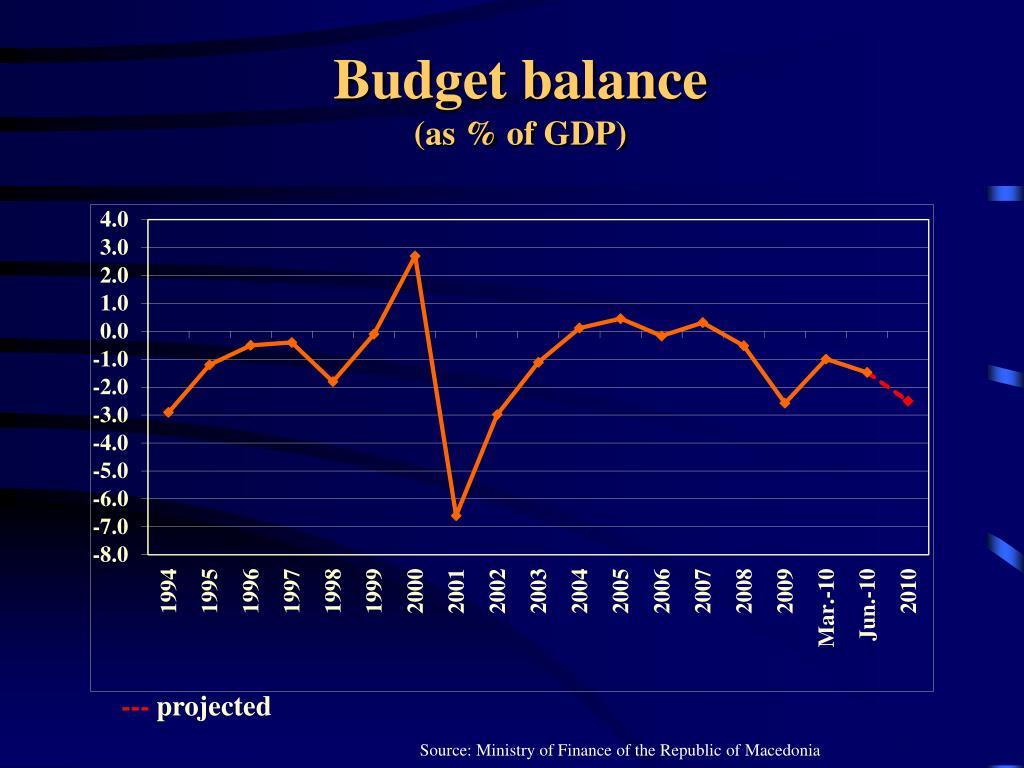 Budget balance