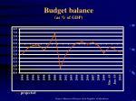 budget balance as of gdp