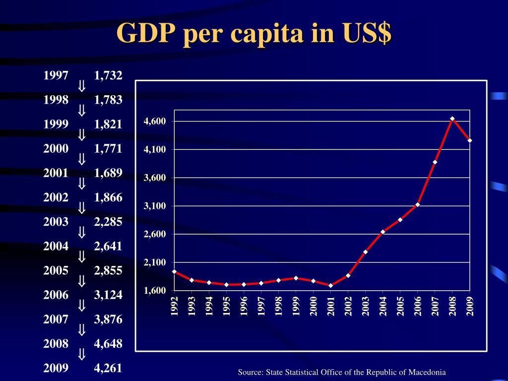 GDP per capita in US$
